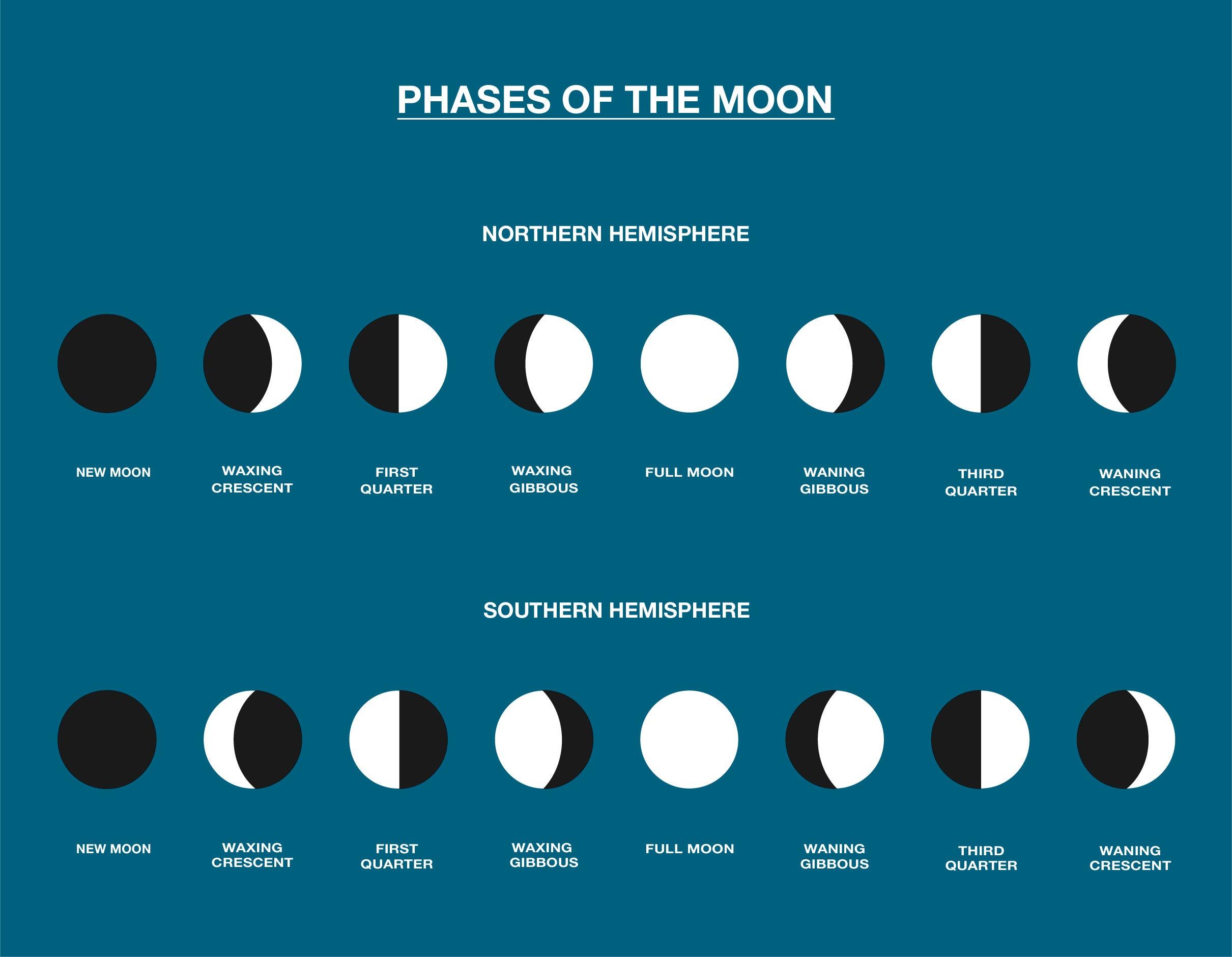 Homework Helper Phases Of The Moon