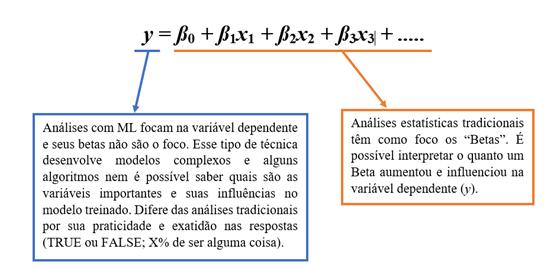 modelo com técnicas de Machine Learning e Inteligência Artificial Psico.Online