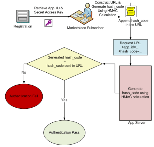 String pattern to match from url hash. 1WorldSync's API HMAC Authentication — A Python Sample ...