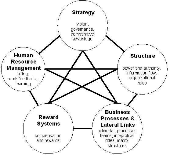 Организационный дизайн — это отдельная область, которая может стать невероятно сложной. Обычно это процесс, управляемый HR, но нет никаких причин, по которым UX и разработчики сервиса не могут быть вовлечены.