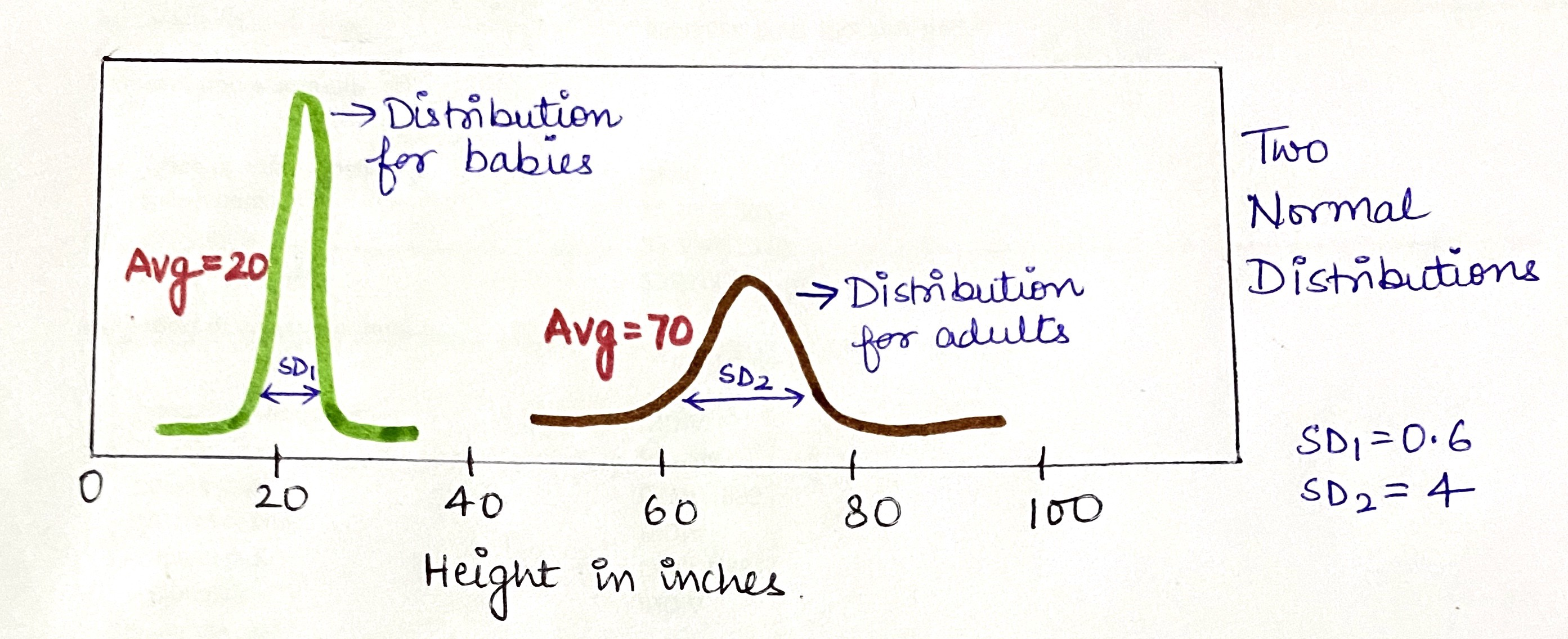 Clearly Explained Normal Distributions