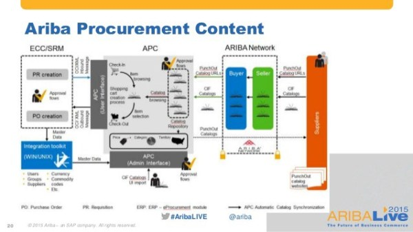 What's Ariba? Exploring the world's business commerce network