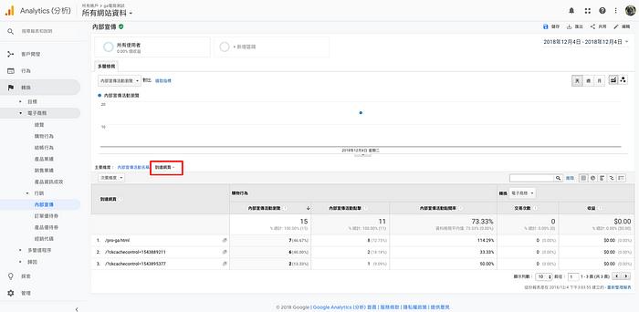 Google Analytics內部宣傳報表 + 到達網頁