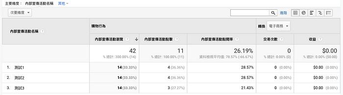 Google Analytics電子商務 行銷 內部宣傳報表