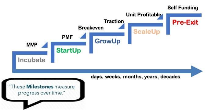 Venture Milestones - Tomi Davies - Medium