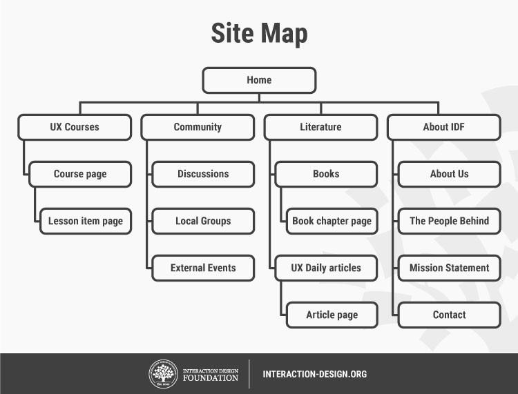 Пример карты сайта, показывающей, как организовывается контент на веб-сайте, и как пользователи могут перейти от раздела к разделу. Здесь дизайнер показывает иерархию путем нумерации разделов содержимого (например, 2.0 является «родительским» разделом и 2.1 является подразделением).