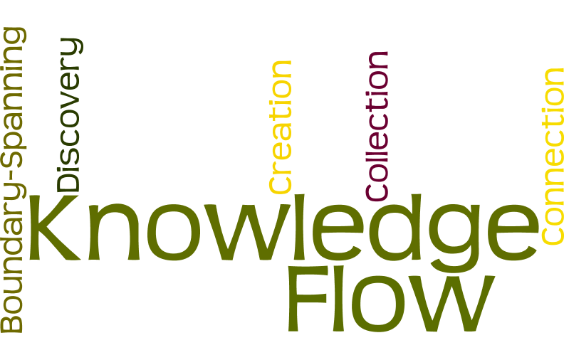 5 Modes Of Knowledge Flow Originally Published On May 23 2016 By Stan Garfield Medium