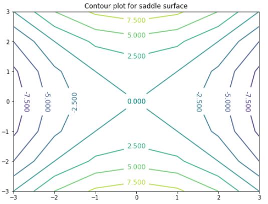 saddle surface