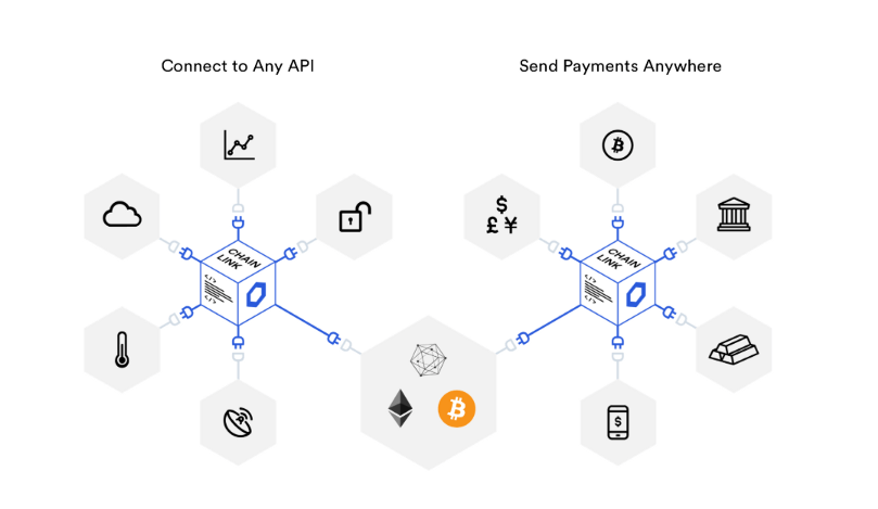 Chainlink oracle connectivity