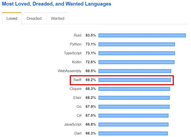 Top 10 programming languages to learn [2020] 18