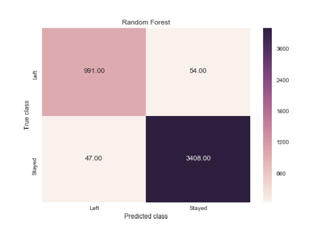 employee turnover with random forest