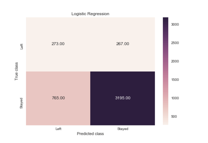 employee turnover with logistic regression