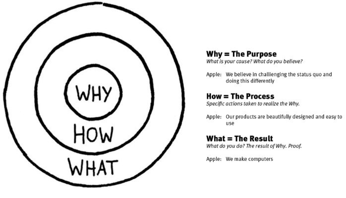 """Start your strategy with """"The Golden Circle: Why, How and What?"""""""
