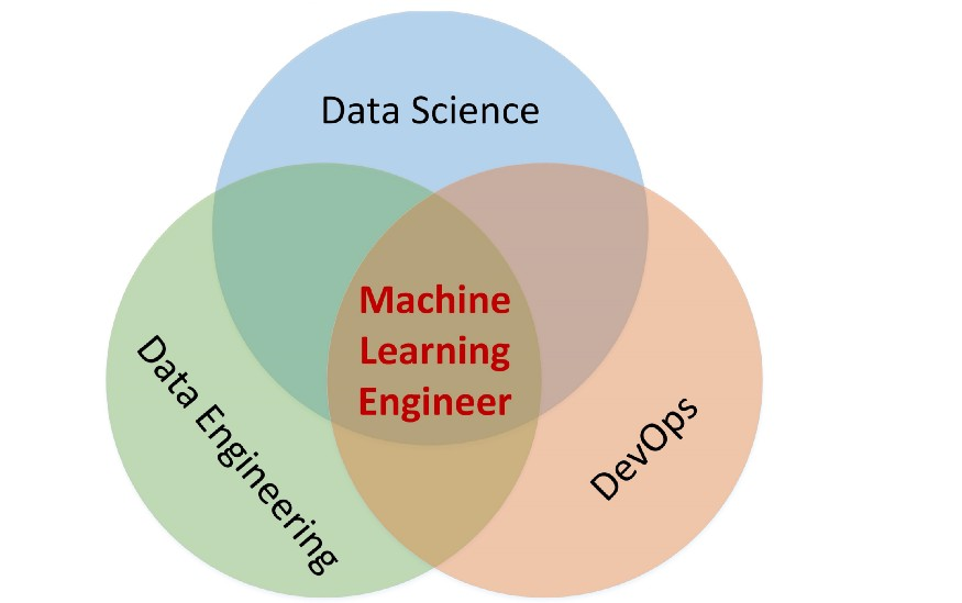 The Rise of the Machine Learning Engineer