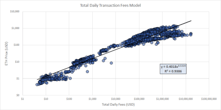 Ethereum Price Model Using Total Daily Fees | By Christopher White |  Coinmonks | Medium