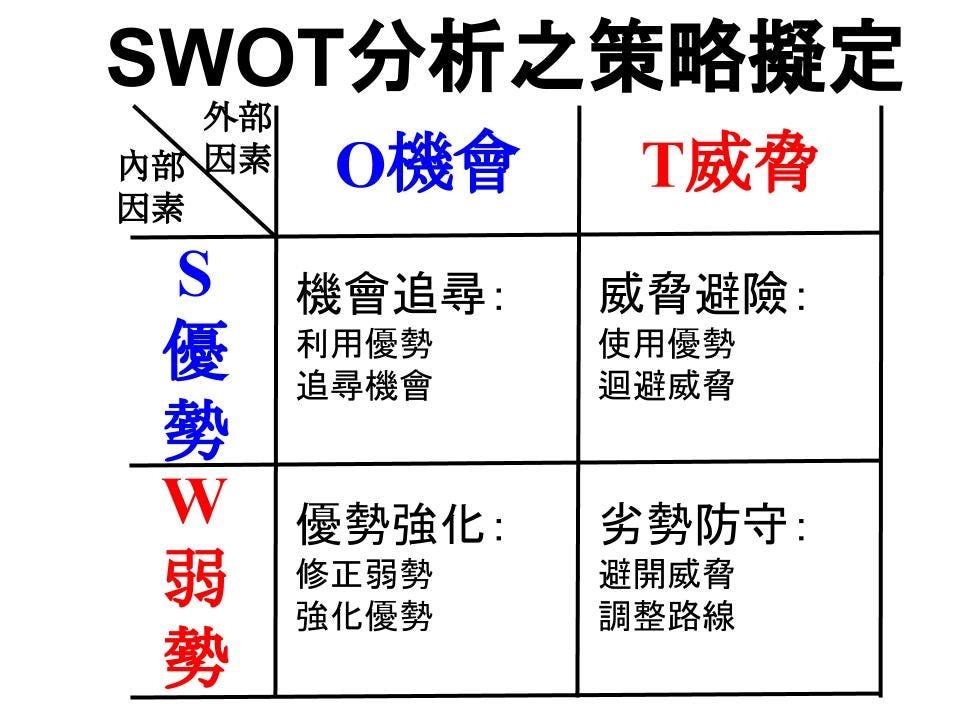 SWOT分析工具介紹. 使用時機: | by 楊正賢 | BusinessClub.NTHU | Medium