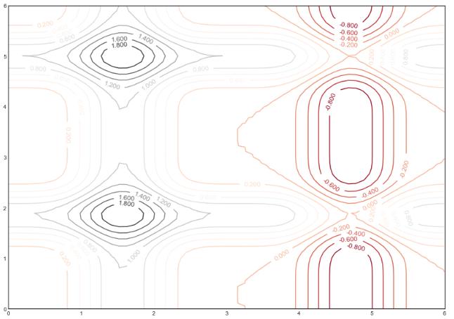 density plots