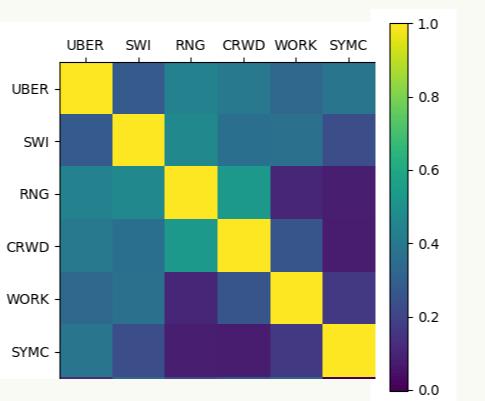 End To End Python Implementation Of Finding Optimised Efficient Investment Portfolios