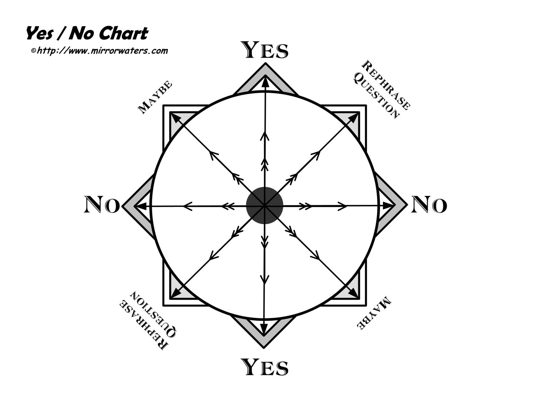 Yes No Dowsing Chart