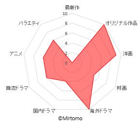 netflix-chart