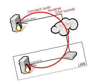 Linux Archives - MiscDotGeek