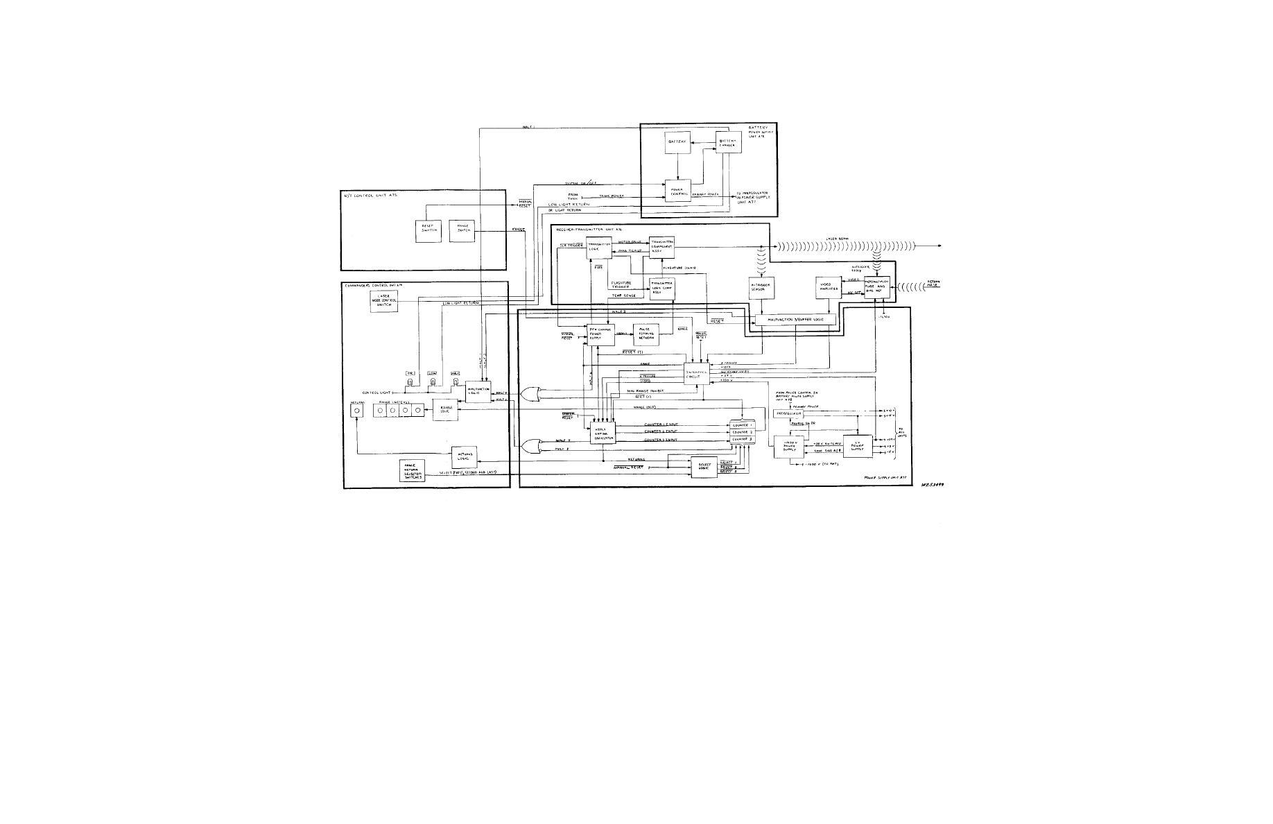 Figure 1 2 Laser Range Finder Block Diagram