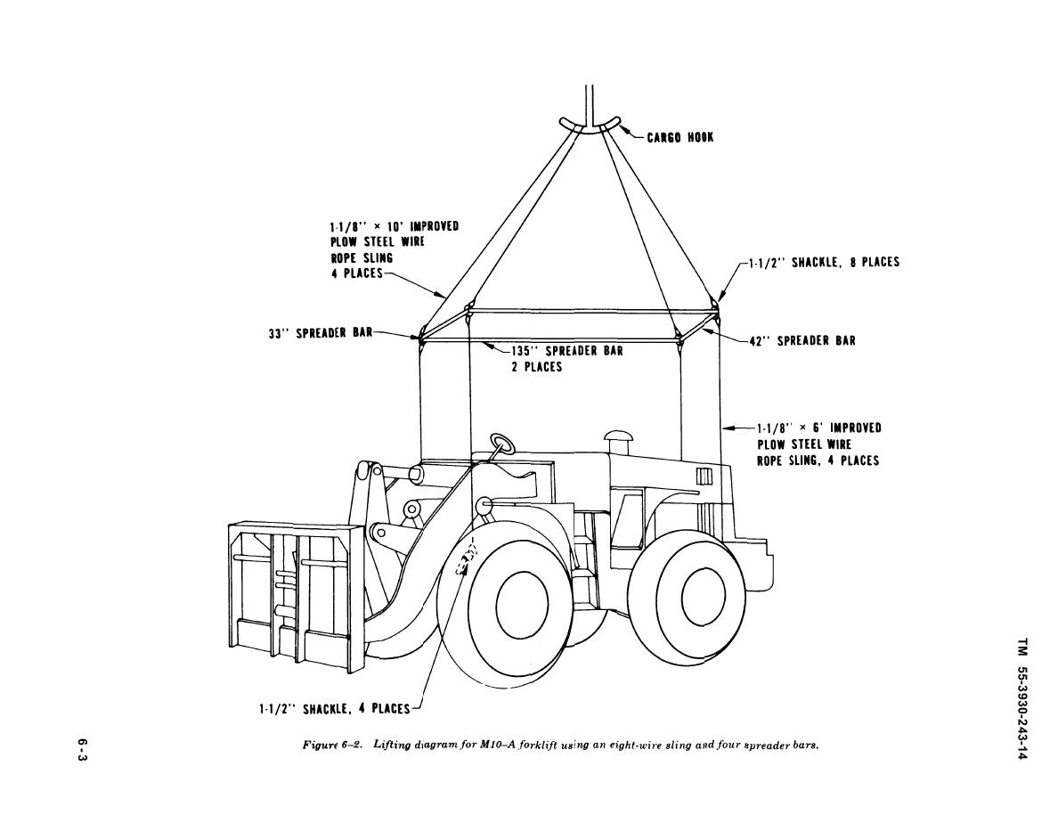 Figure 6 2 Lifting Diagram For M10 A Forklift Using An