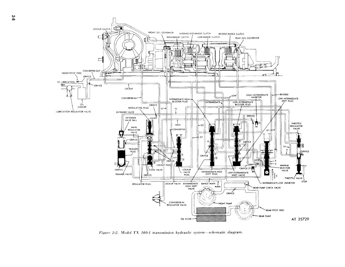 Figure 2 2 Model Tx 100 1 Transmission Hydraulic System