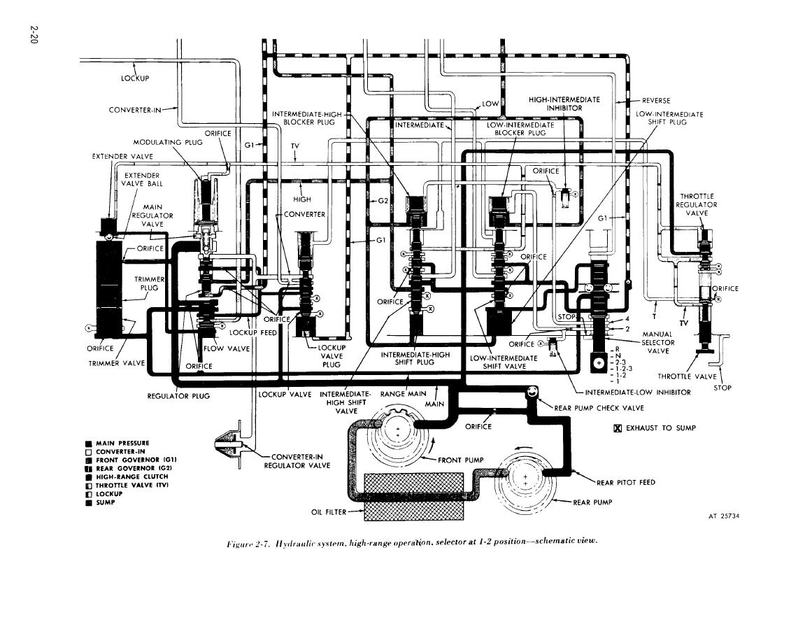 Figure 2 7 Hydraulic System High Range Operation
