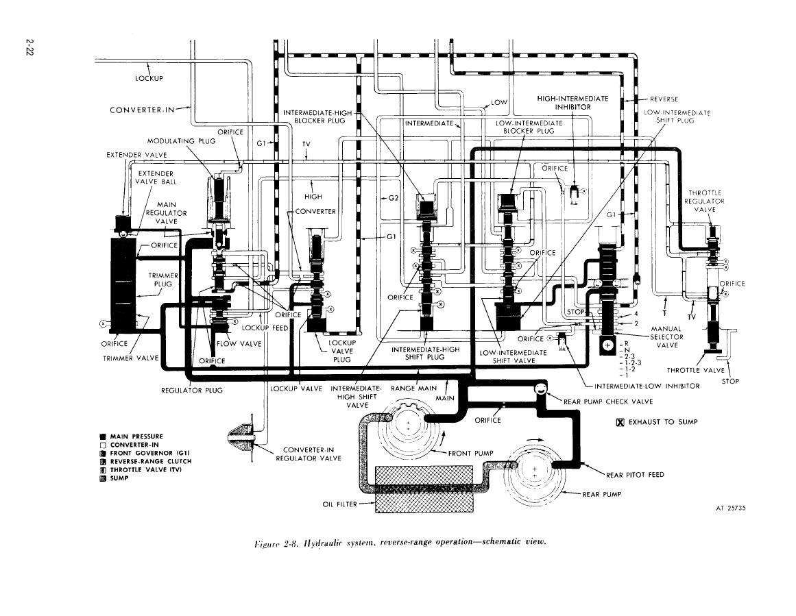 Figure 2 8 Hydraulic System Reverse Range Operation