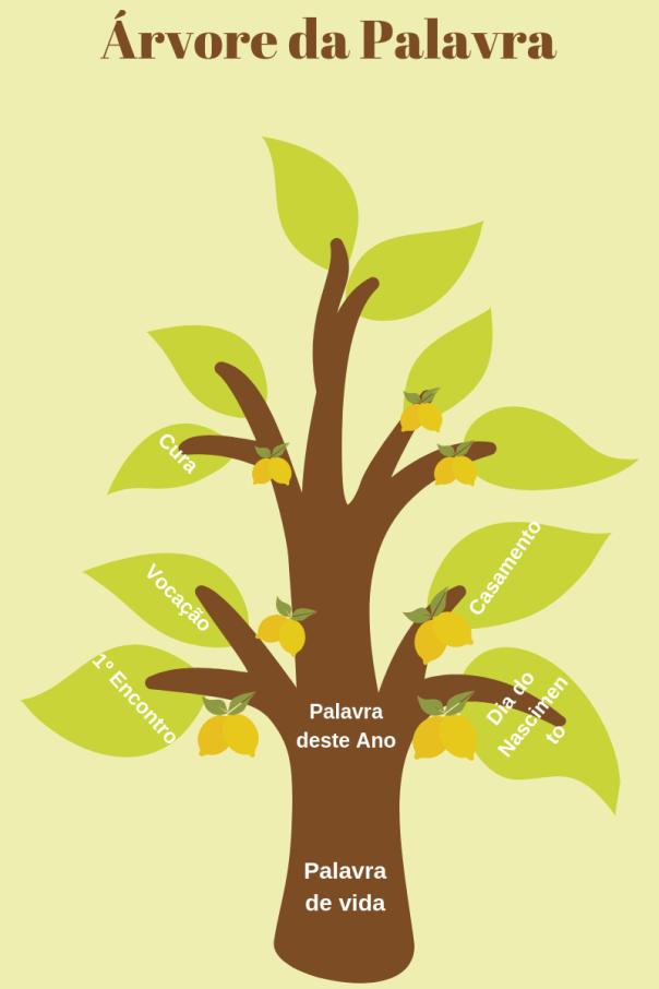 Árvore da Palavra