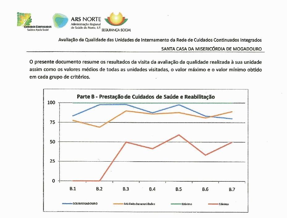 Avaliação da Qualidade: Prestação de Cuidados de Saúde e Reabilitação