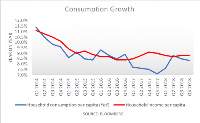 a.190-2-consumptiongrowth.png
