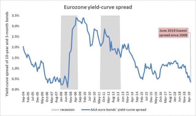 a.206-3-eurozoneyieldcurvespread.png