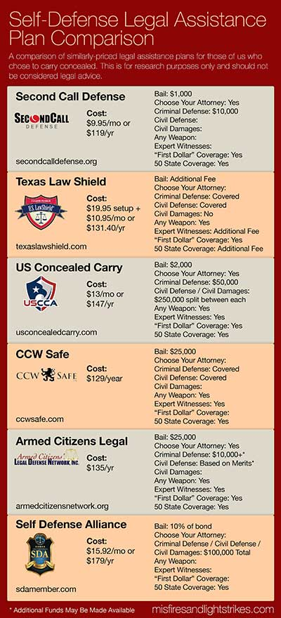 self defense insurance comparison