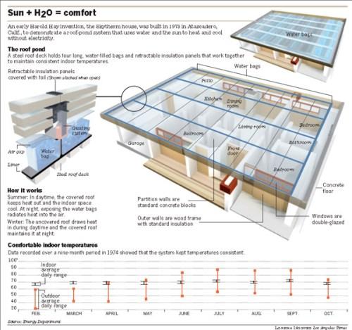 skytherm-house
