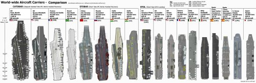 aircraft_carrier_size_comparison_by_zhanrae30-d5ec7ch