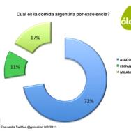 Cuál es la comida argentina por excelencia?