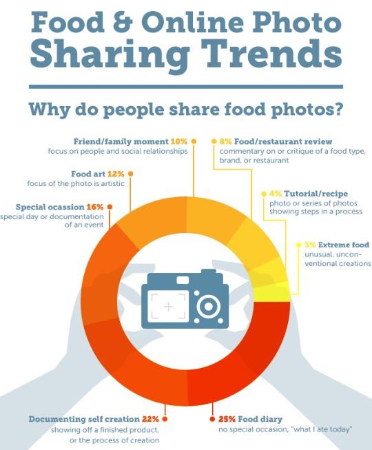 Cómo las personas comparten fotos de alimentos en internet
