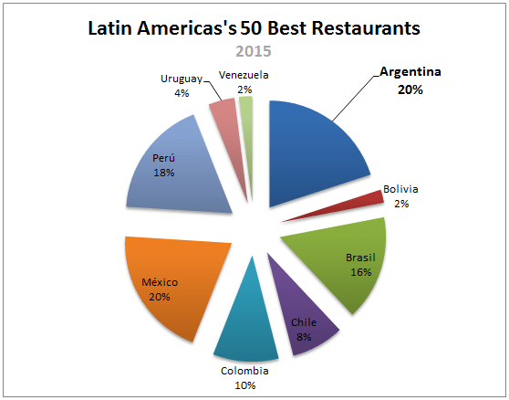 Argentina-Latin-America-50-Best-Restaurants_0001