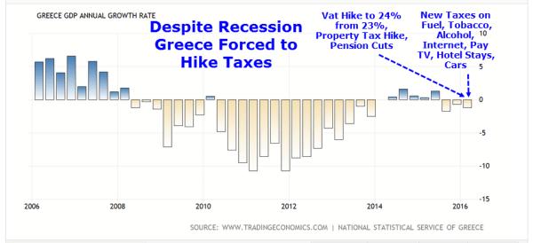 Despite Depression, Greece Forced To Hike VAT, Add New ...