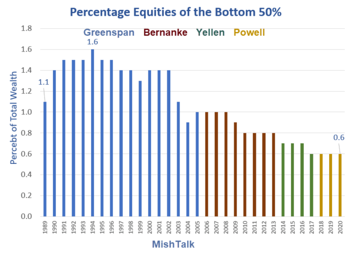 Percentage Equities of the Bottom 50%