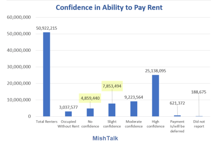 Confidence in Ability to Pay Rent 2021-07-28