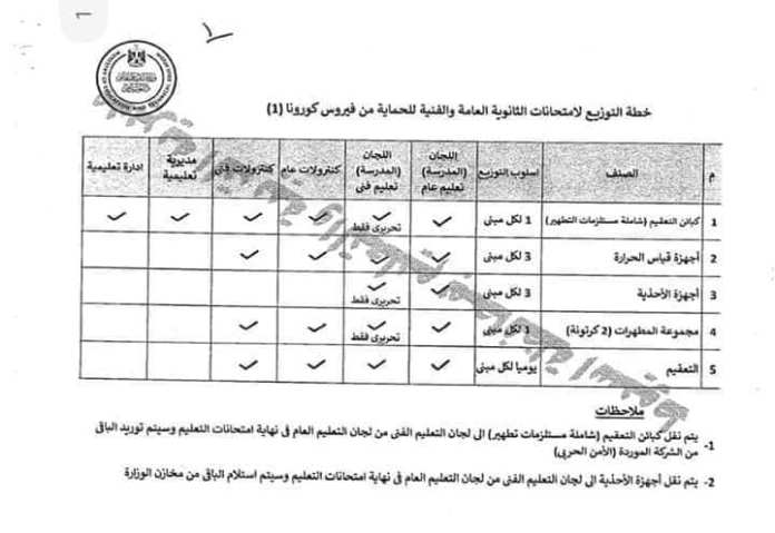 Education announces the high school exams procedures .. a bulk bag for each student daily 4