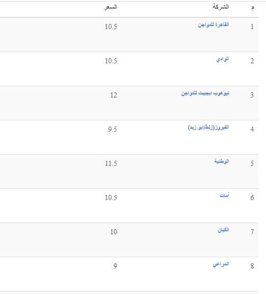 أسعار الدواجن الثلاثاء.. سعر الفراخ اليوم 4 مايو وسعر الكتكوت الابيض وأسعار بورصة الدواجن 20
