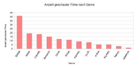 stat_film_2017_genre_00