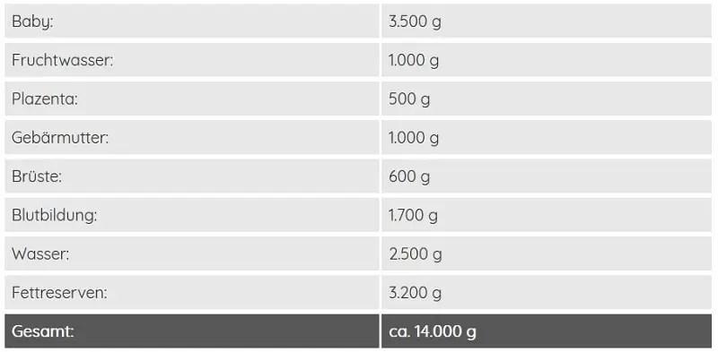 bmi, kilo, rechner, schwanger, schwangerschaft, pfunde, zunehmen, normal, gewichtstabelle