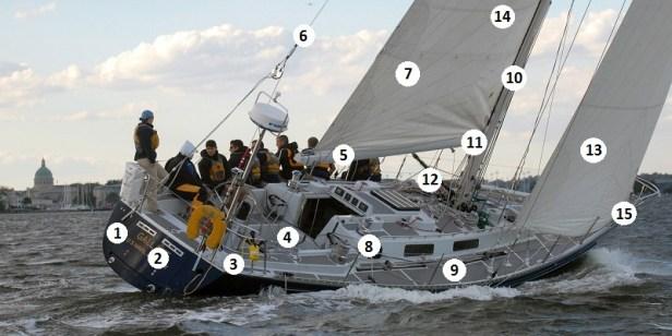 Structure du voilier