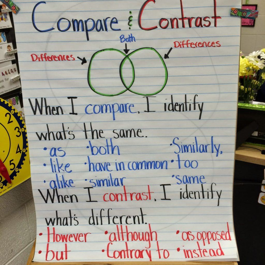 Compare And Contrast Activity Fun