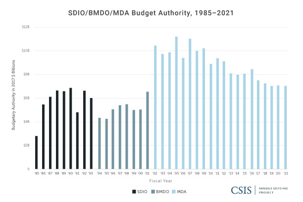 SDIO/BMDO/MDA Top-Level Funding, FY1985-FY2021
